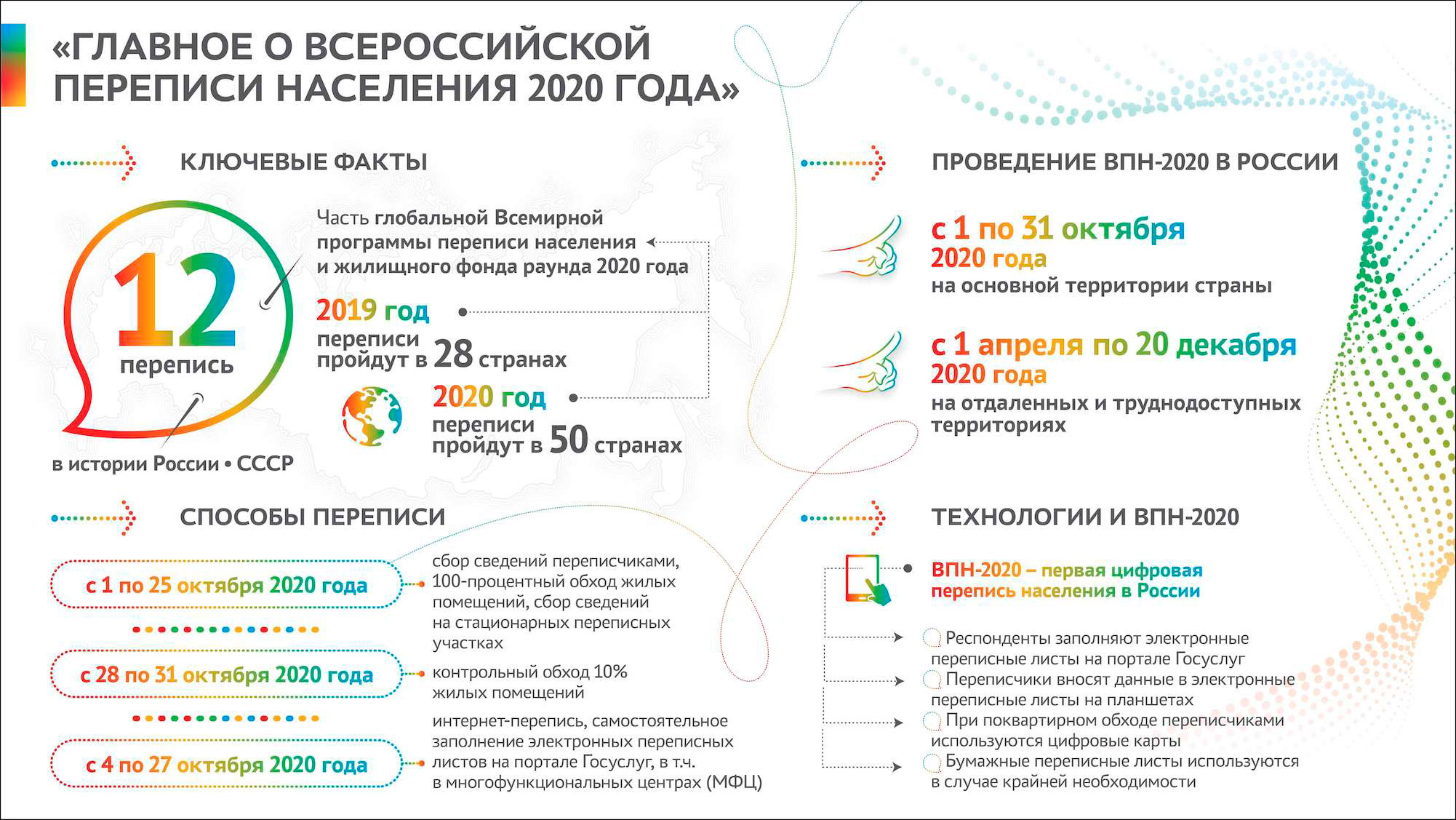 перепись 2020-1